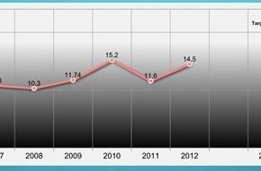 AKB Sulbar meningkat dari 2012 ke tahun 2013