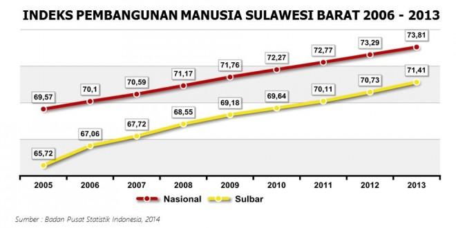 IPM Sulbar meningkat 7 Tahun terakhir
