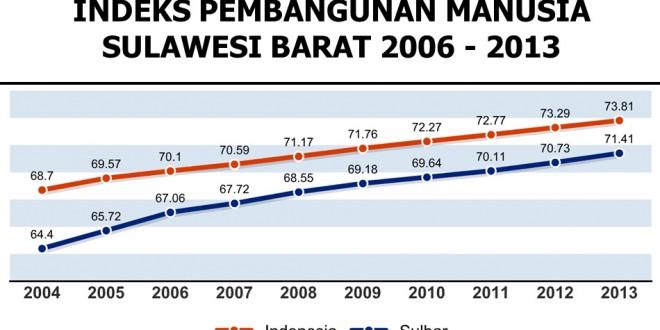 Gubernur Sulawesi Barat, Gubernur Inovasi 2015
