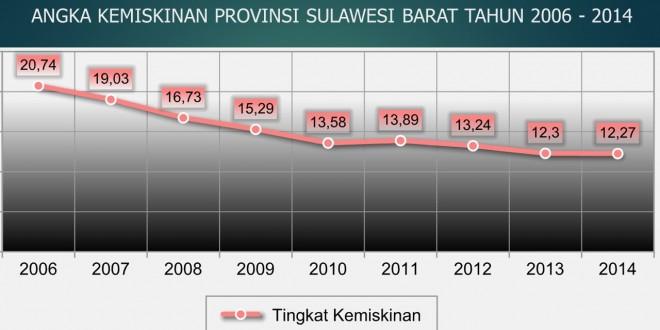 11 Tahun pembangunan Sulawesi Barat, Menuju Provinsi Mala'bi