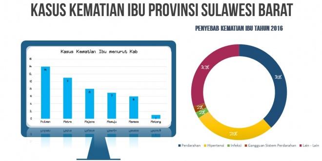 Kematian Ibu dan Bayi dan hubungannya dengan Perkawinan Usia Muda di Sulawesi Barat