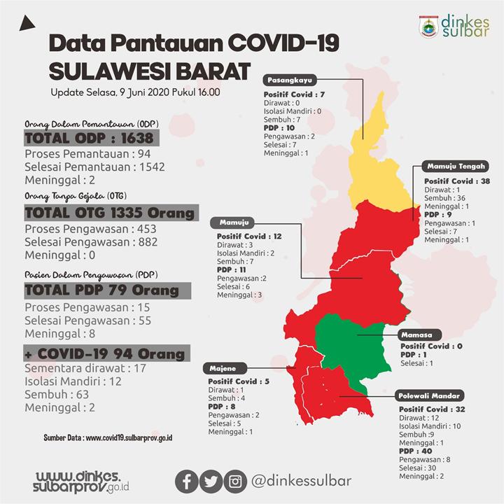 Bimwil Via Webinar Kadis Kesehatan Sulbar Paparkan Kondisi Covid Dinas Kesehatan Provinsi Sulawesi Barat